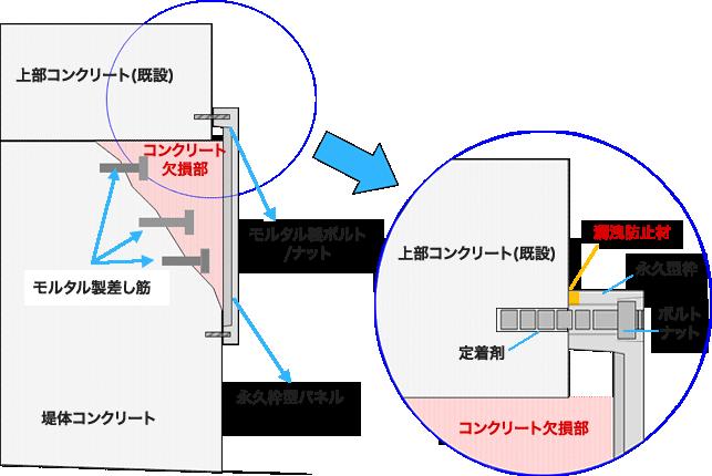 永久型枠工法 (構造図)
