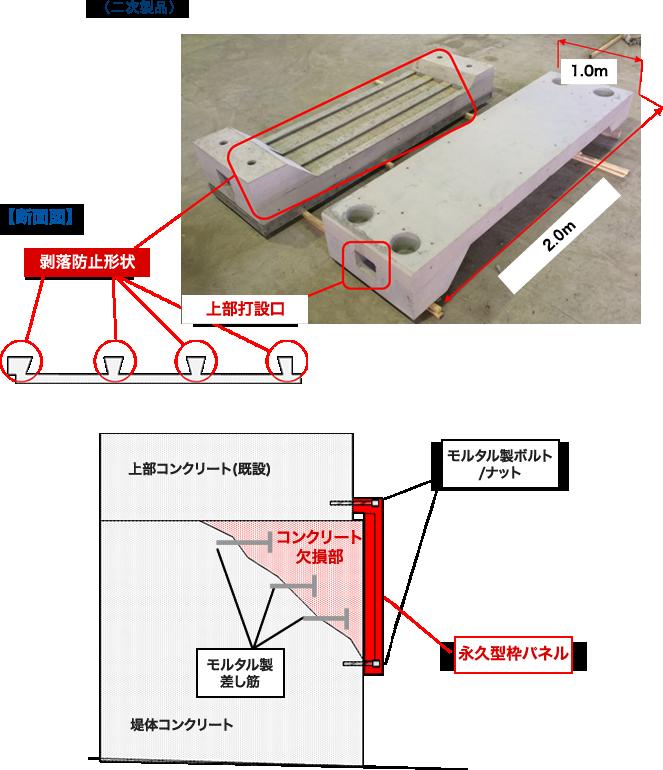 永久型枠パネル(二次製品)