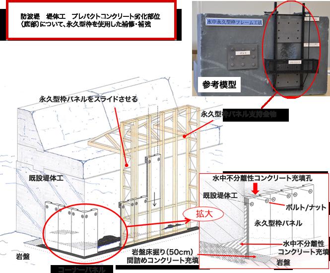 成型板補修工法(防波提・下部)