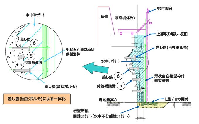薄腹付工法  (断面図)