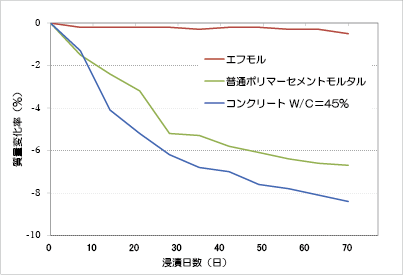 硫酸(5%濃度)による浸漬試験