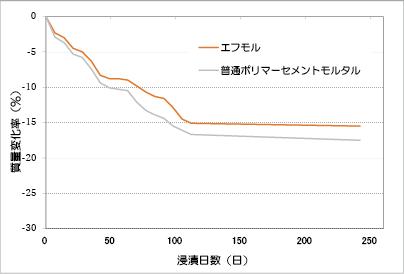 蟻酸(5%濃度)による浸漬試験