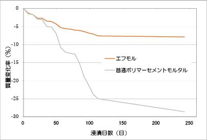 乳酸(5%濃度)による浸漬試験