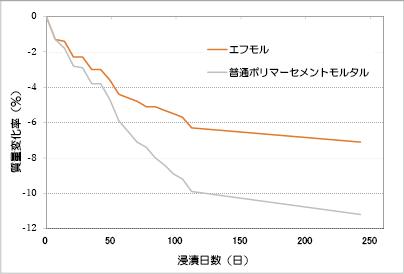 酢酸(5%濃度)による浸漬試験