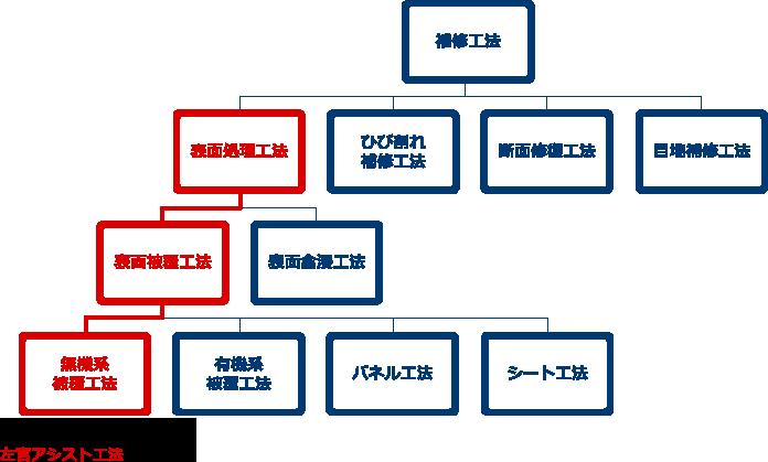 開水路補修工法の体系